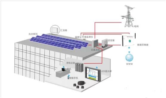 商用太阳能发电系统